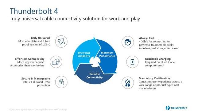 Intel announces Thunderbolt 4 specification